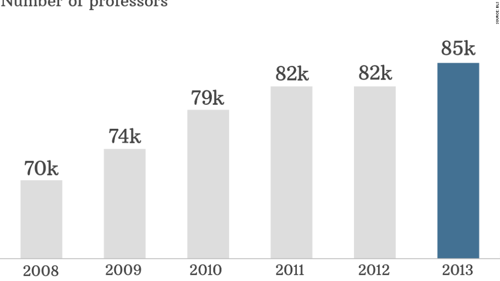 Business schools are on a hiring spree - Oct. 10, 2014