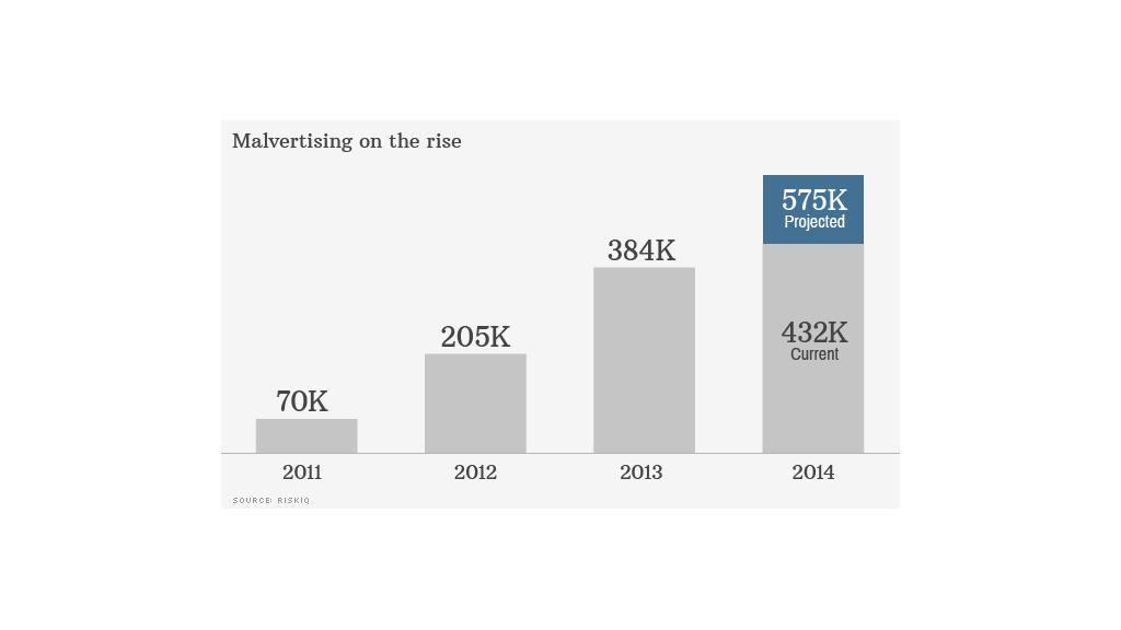 malicious ads chart