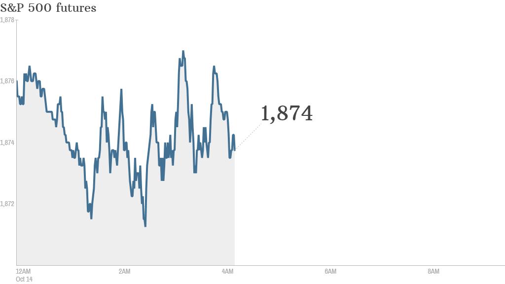 S&P futures 2014 10 14