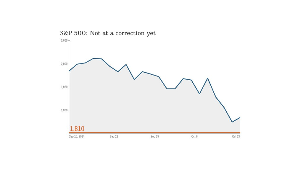 chart sp500 correction