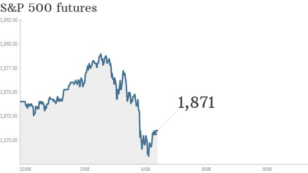 S&P futures 2014 10 15