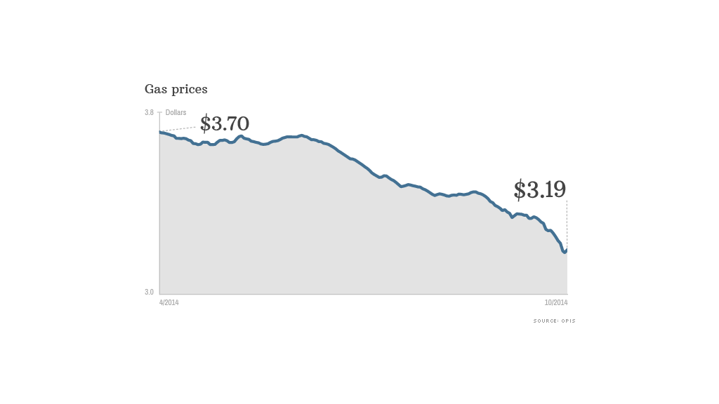 cheap gas prices chart