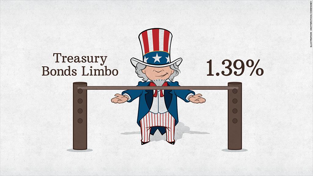 treasury bonds limbo