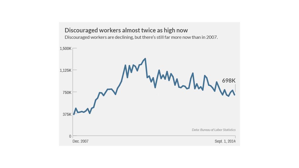 employment discouraged 2