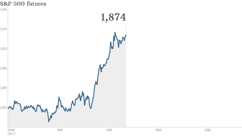 S&P futures 2014 10 17