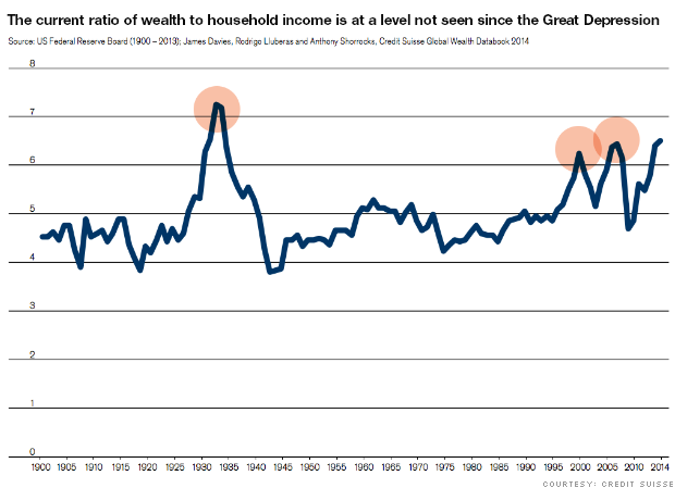 wealth to income chart