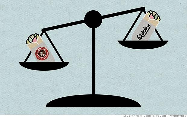 Chipotle vs. Qdoba: Investors like the Q