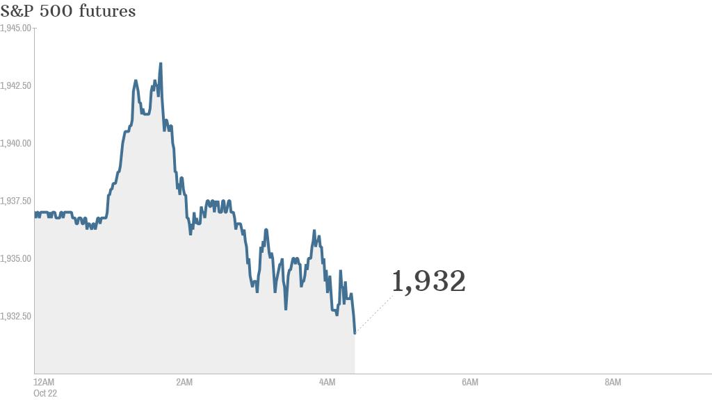 S&P futures 2014 10 22