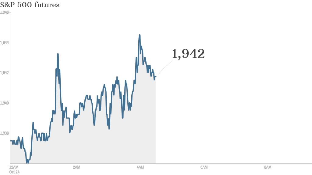 S&P futures 2014 10 24