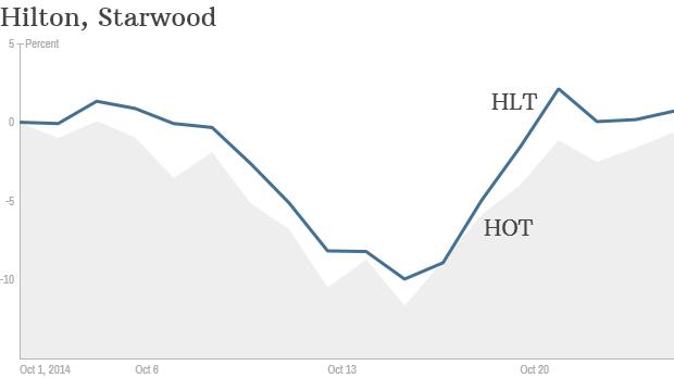 hilton starwood stock