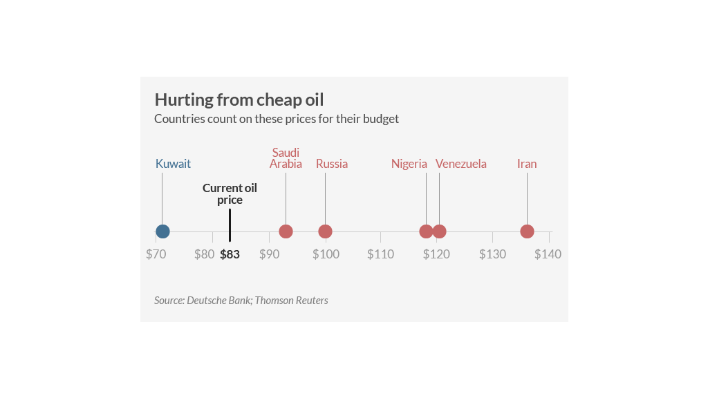 oil budget