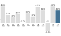 US economy chugging along at 3.5% growth