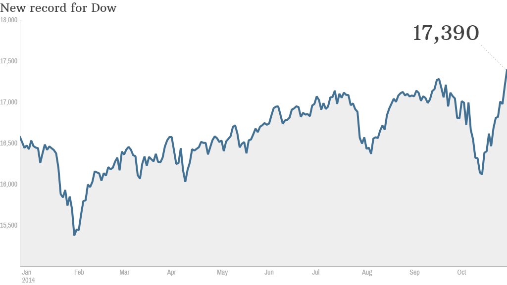 Dow record Oct 31