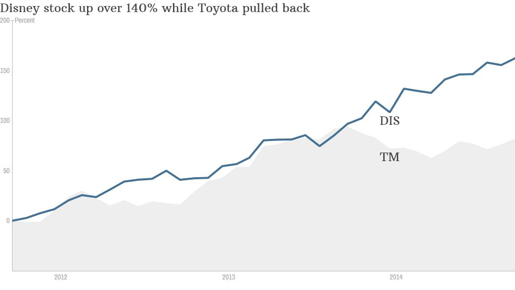 Disney versus Toyota