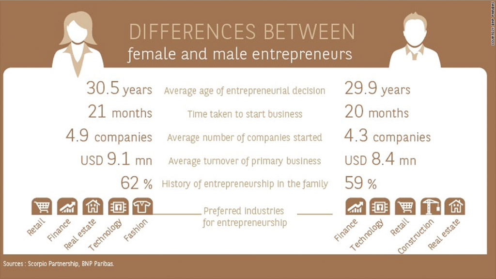 female male entrepreneurs