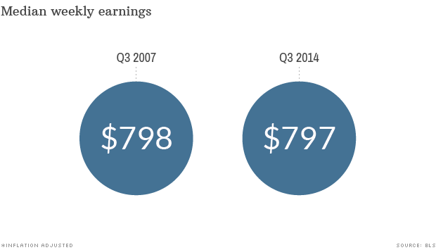exit poll earnings