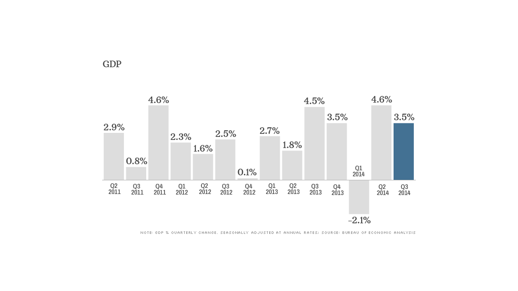 exit poll gdp