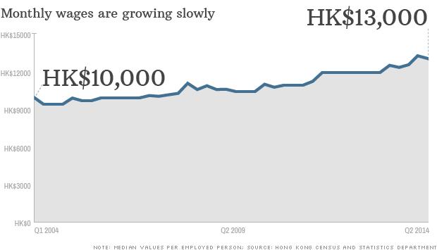 chart hong kong wage growth