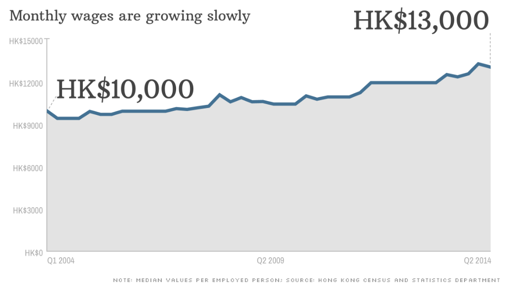 Hong Kong S Growing Wealth Gap Fuels Protests Nov 6 2014