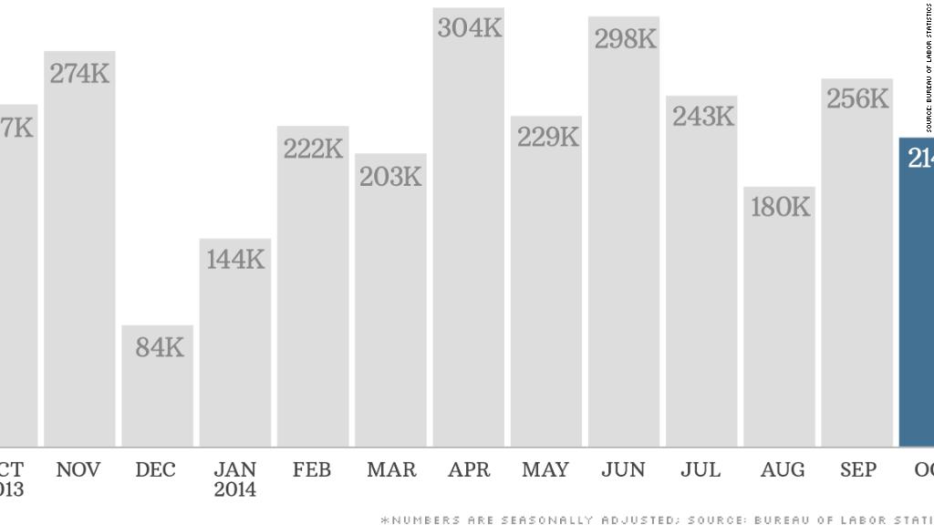 jobs report 110714