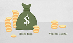 Hedge funds want 'one-night stand' with startups