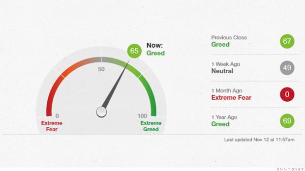 fear greed index nov2014