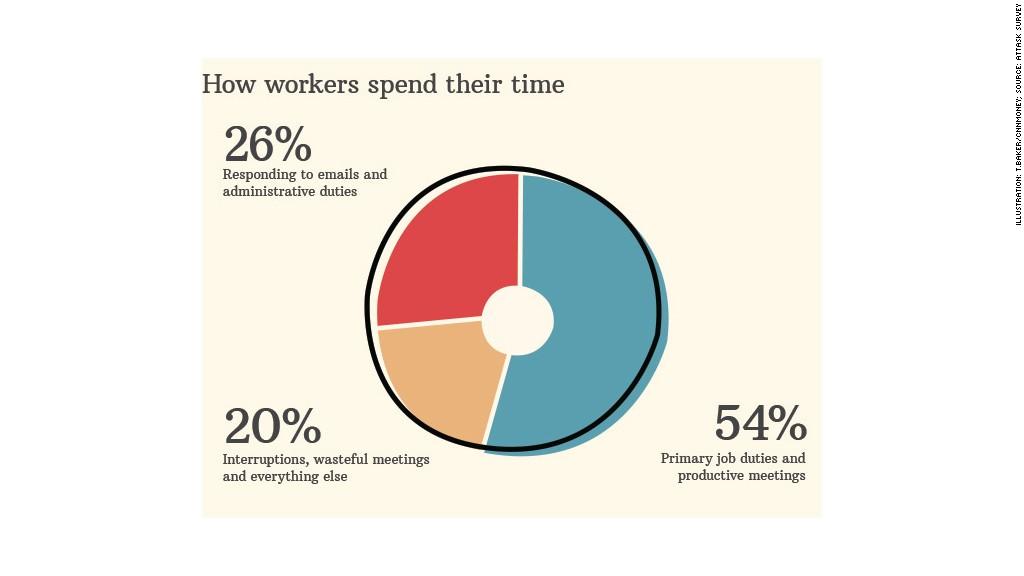 disruptive workplace chart 3