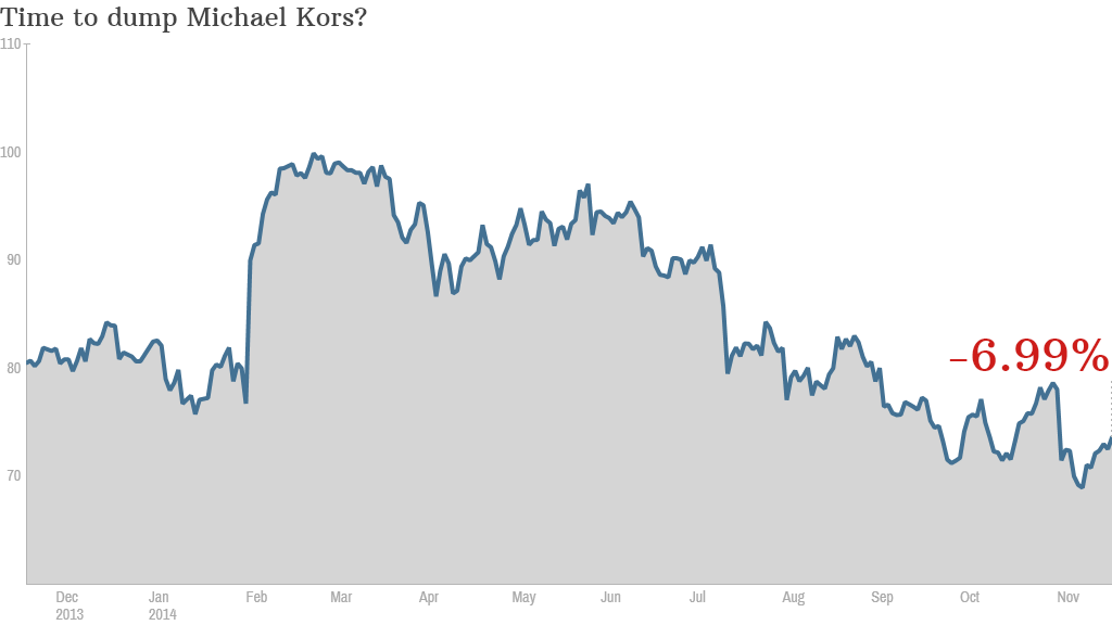 Michael Kors stock