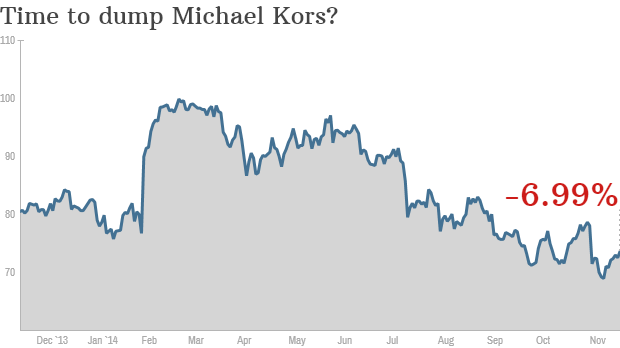 Michael kors stock options