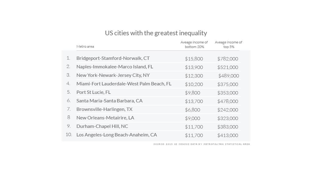 metro income inequality greatest