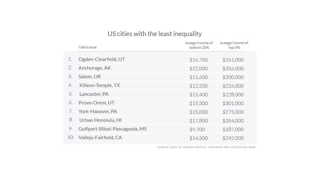 metro income inequality least