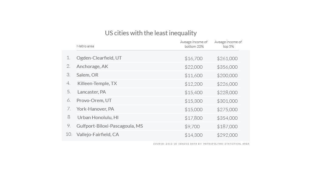 metro income inequality least