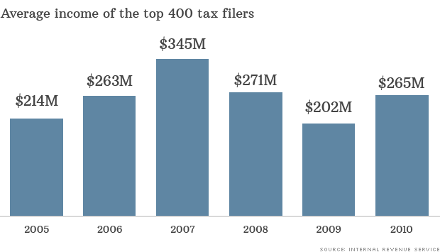 Top 400 richest taxpayers earned an average $265 million in 2010