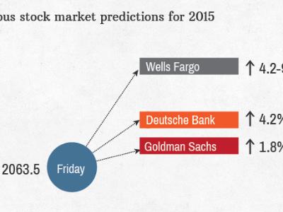 stock market targets 2015