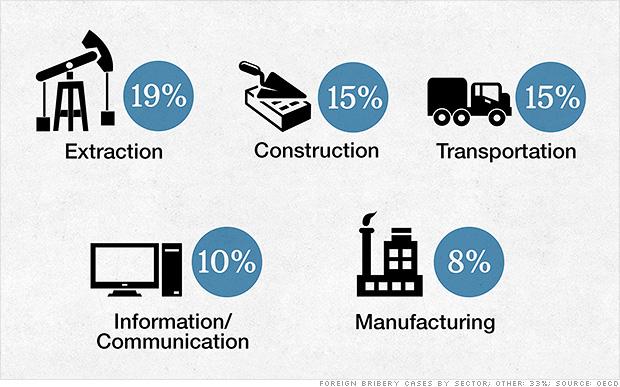 World S Most Corrupt Industries Dec 2 2014
