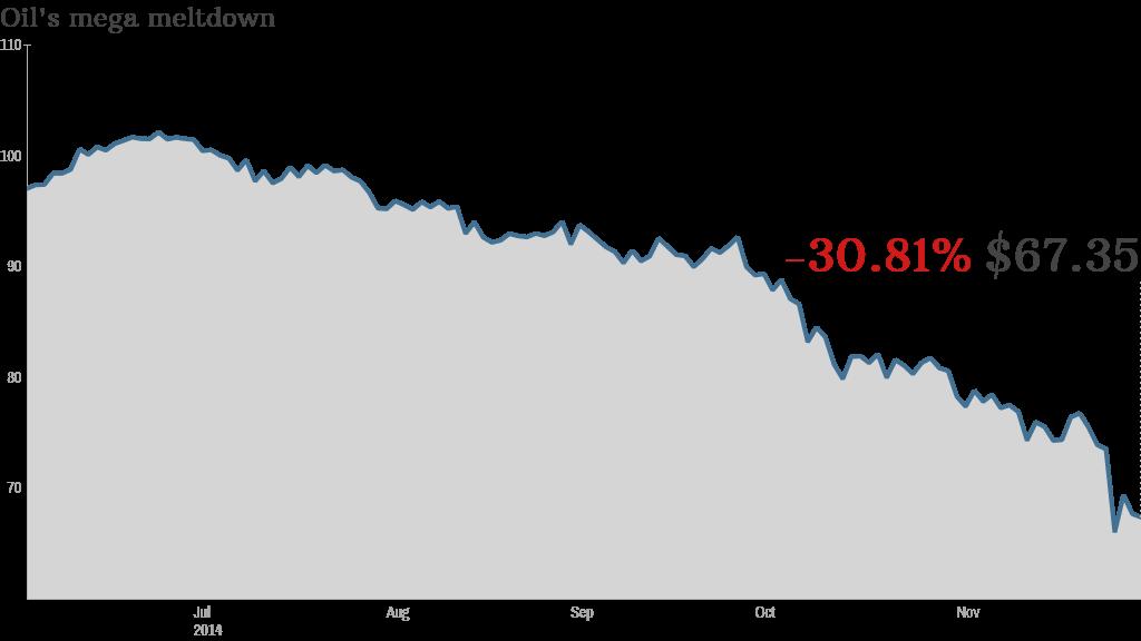 Big Oil crude $40