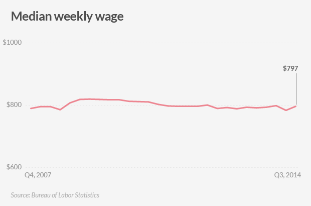 american jobs weekly wages