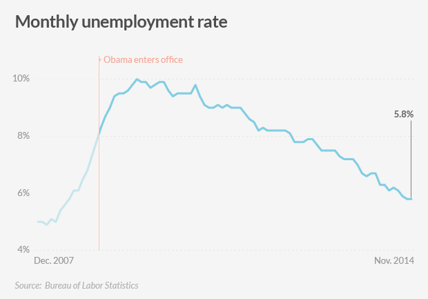 american jobs unemployment