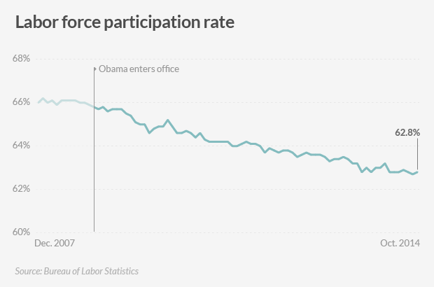 american jobs participation