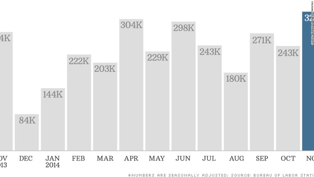 chart jobs report 120514