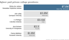 These college presidents make at least $1 million