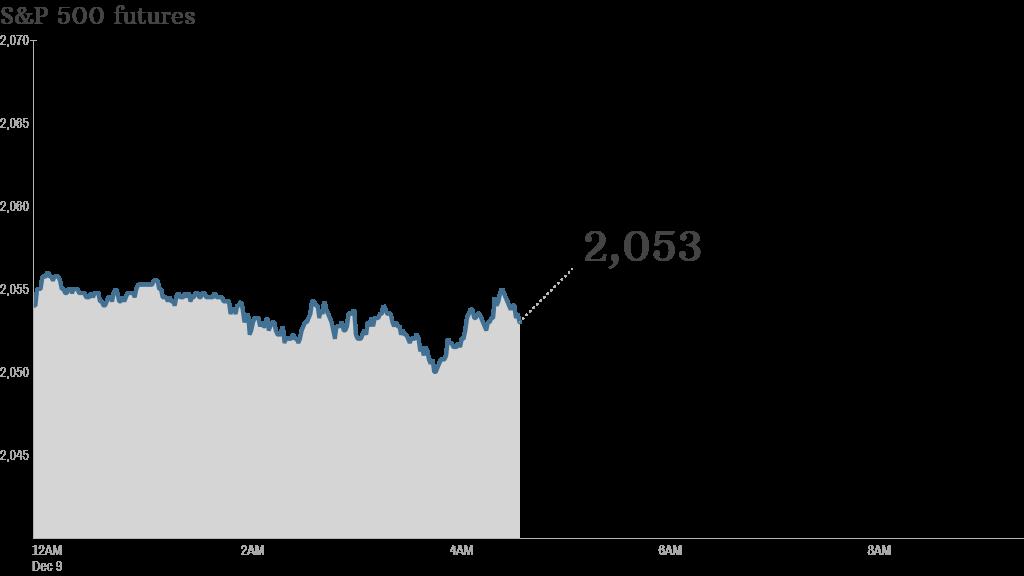 premarket S&P 500 stocks