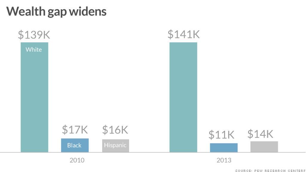 chart racial wealth gaps