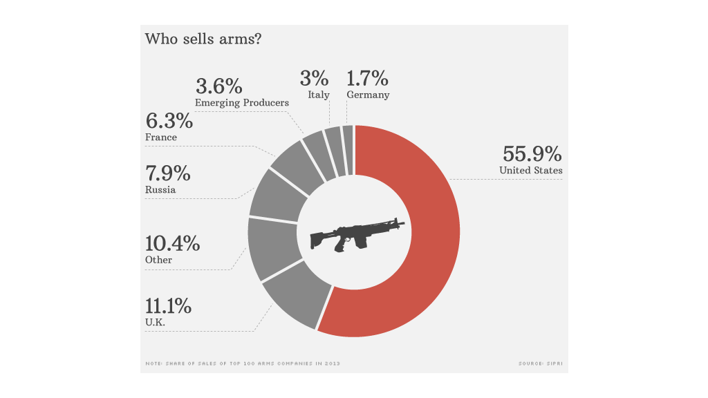 arms trade who sells