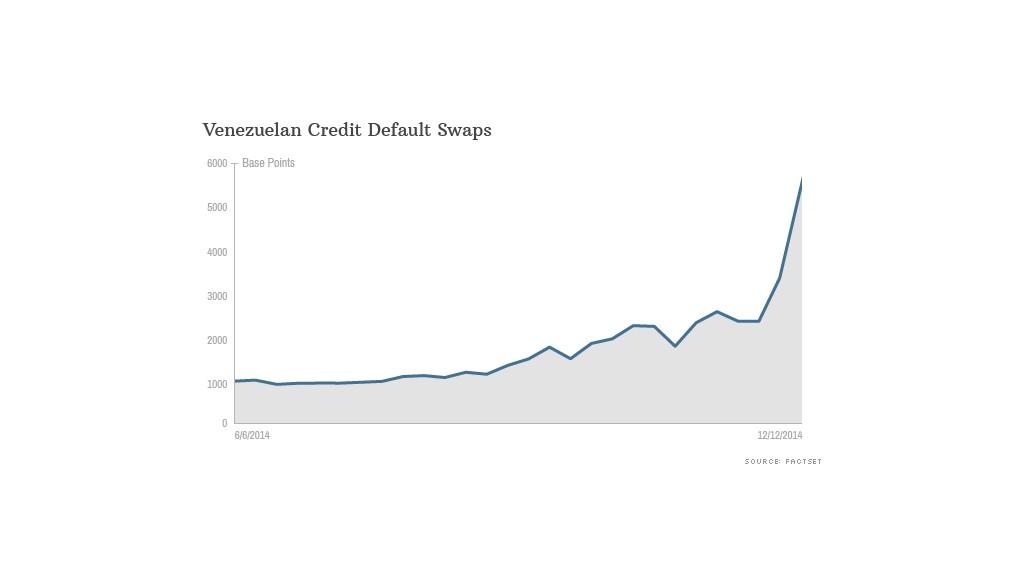 venezuela credit default
