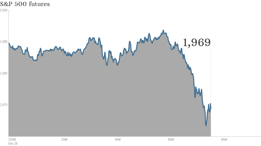 Premarkets: 4 t... Cnn Premarket Stock Prices