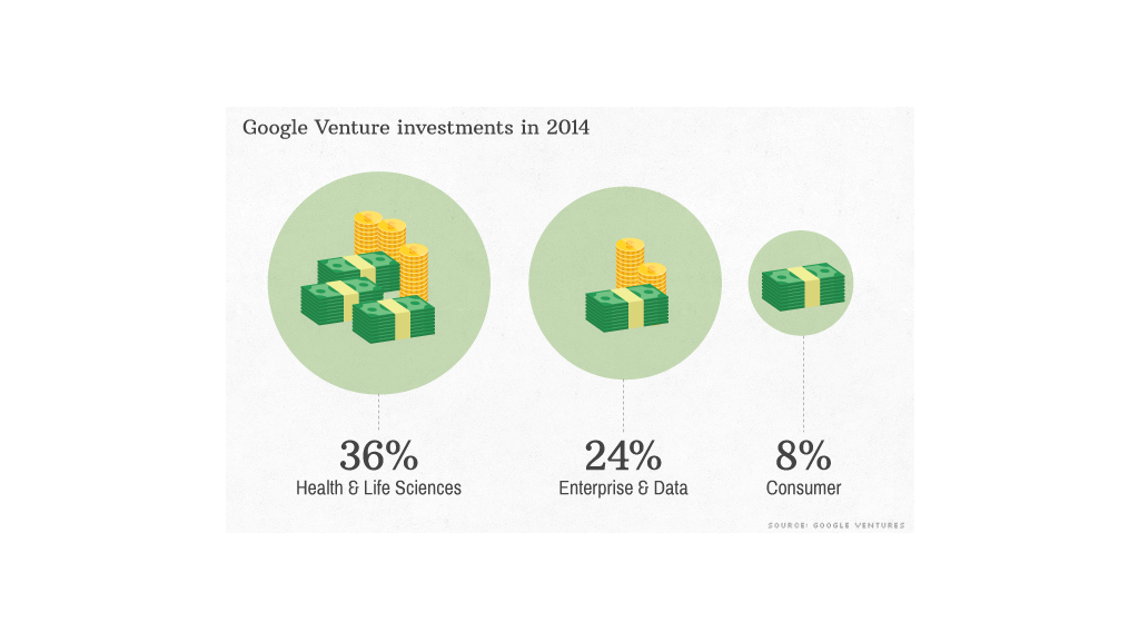 google venture investments