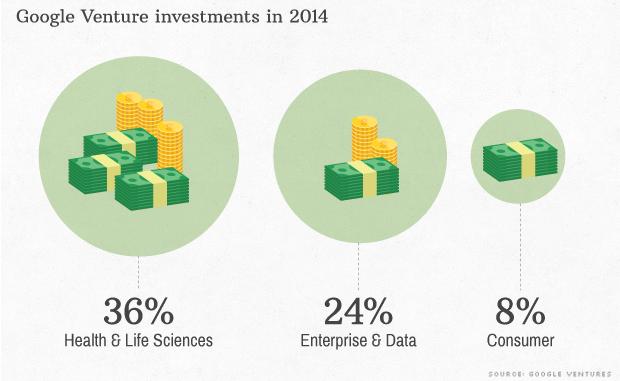 google venture investments