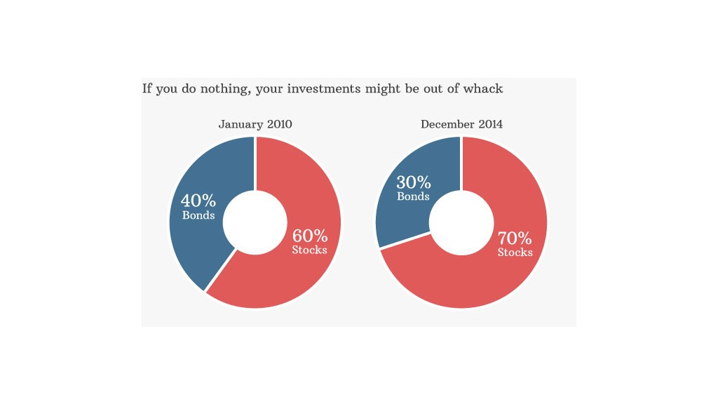 investments stocks bonds