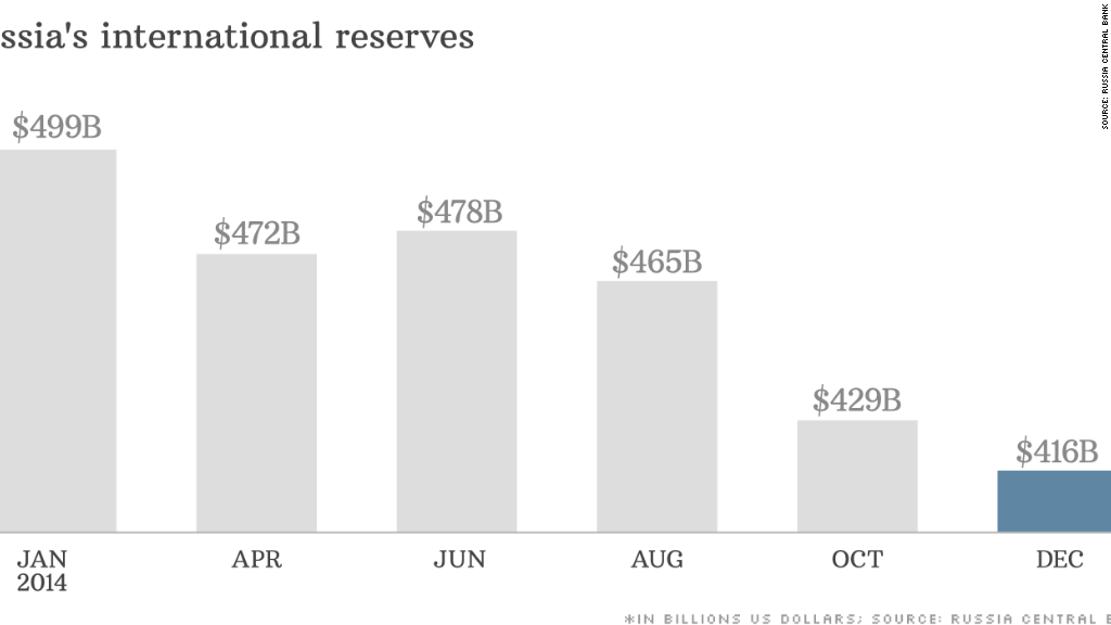 chart russias international reserves